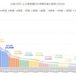 【更新中9/14 19:30時点】台風15号による千葉県の停電復旧状況(ライブ)