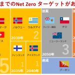 日本は競争できるか?再エネ導入を加速する世界Net Zeroレースの様子