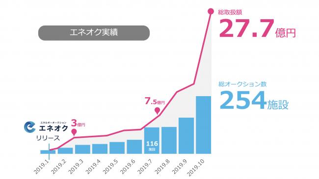 エネオク 総取扱額 30億円突破